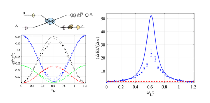 Quantum thermodynamics simulations and their energetic cost